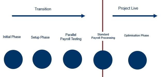 Payroll Services - Mazars - Thailand